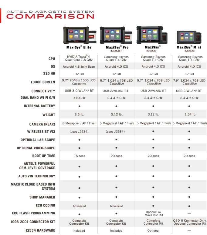 autel-maxisys-pro-elite-comparison