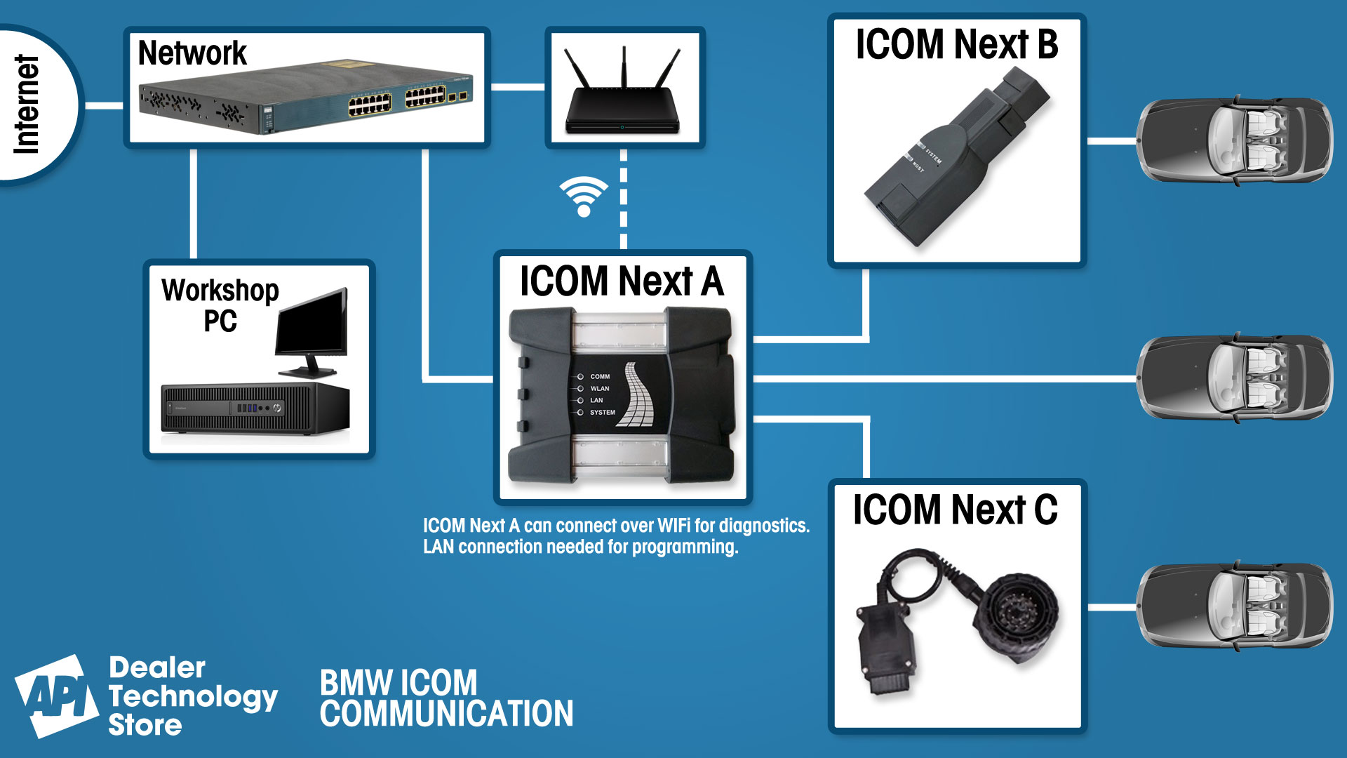 Diagnose-and-Program-Vehicles-with-Genuine-BMW-Tools-2