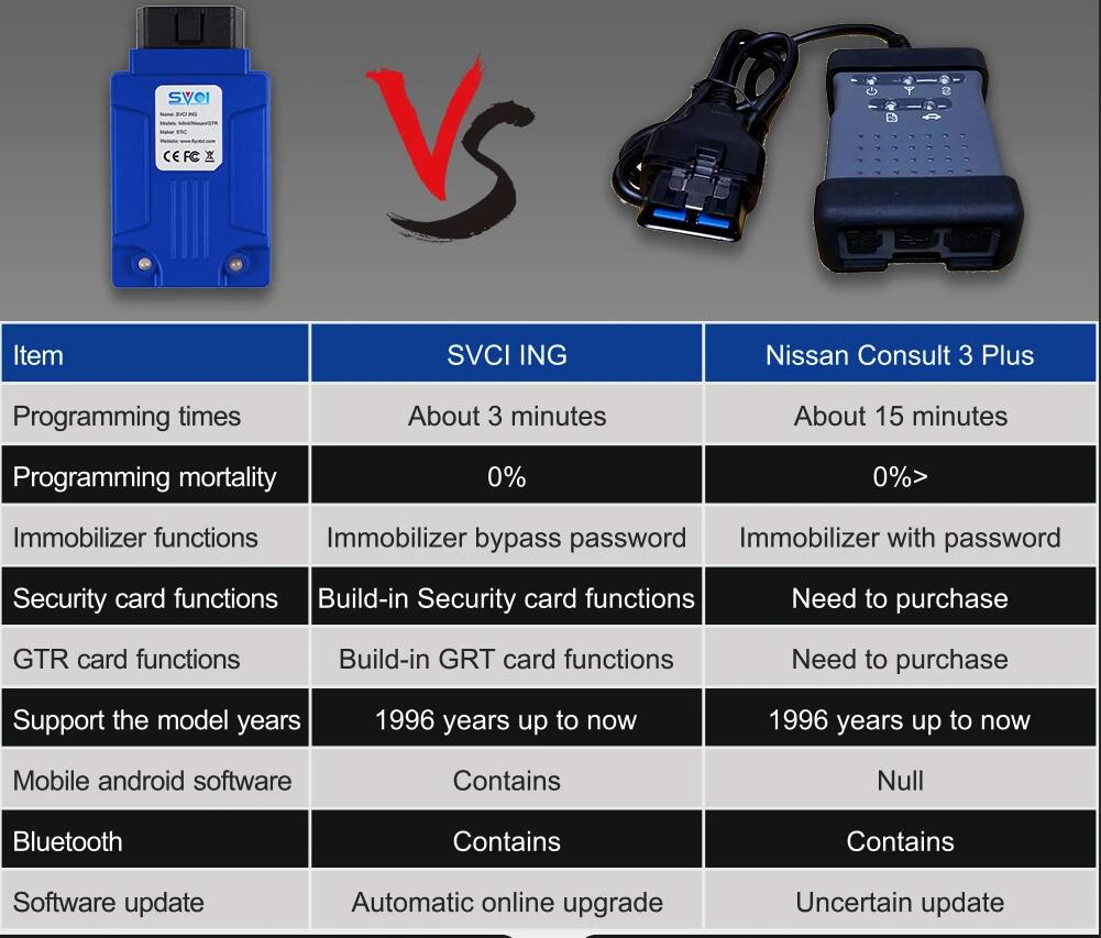 SVCI-ING-New-Nissan-Diagnostic-Tool-Reprogramm-Nissan-TCM-7